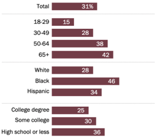 """Pew Research Center - Percentage of American adults who follow the news """"very closely"""""""