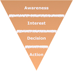 4 stages of the sales funnel – awareness, interest, decision, and action