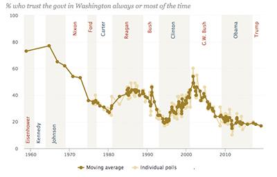 Pew Chart