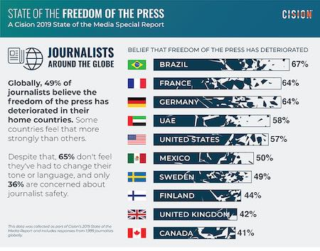 Cision's State of the Freedom of the Press report