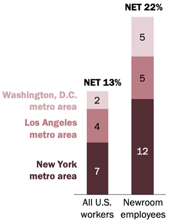 Pew Research: While only about 13 percent of all U.S. workers live in the New York, Los Angeles or Washington, D.C. metro areas, these three areas account for 22 percent of the nation's newsroom employees.