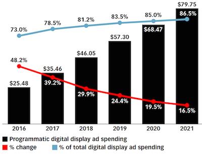 Programmatic digital display ad spending in the U.S., 2016-2021 (billions)