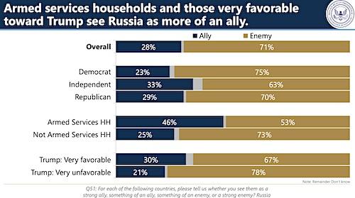 Ronald Reagan Presidential Foundation 2019 National Defense Survey