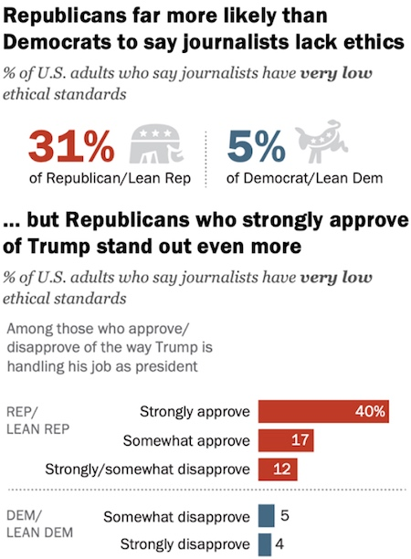 Pew Research Center: Republicans far more likely than Democrats to say journalists lack ethics