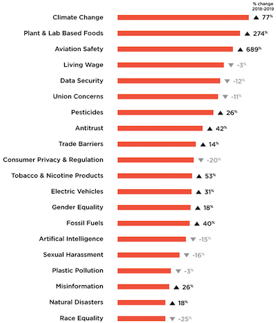 High Lantern Group - Top issues facing corporate brands today (by number of social media mentions).