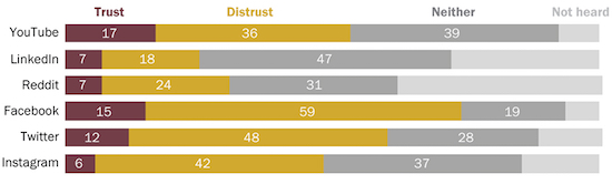 Pew Research: Few Americans trust social media as a place to get political and election news.