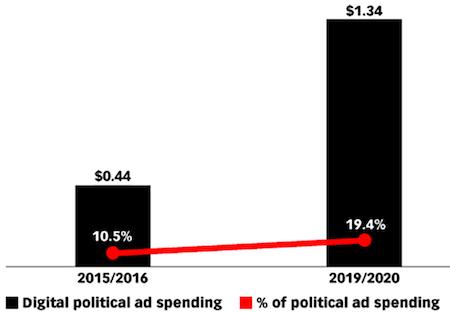 U.S. digital political ad spending, 2015/20916 vs. 2019/2020 (in billions)