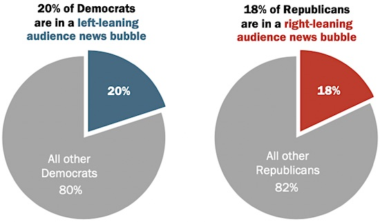 Pew Research: Percentage of each political party who get political and election news only from sources with right- or left-leaning audiences.