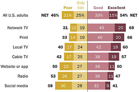 Americans who get their political and election news across a variety of media platforms were asked to rate the news media's handling of the COVID-19 pandemic