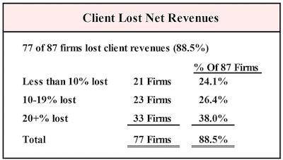 Gould+Partners - Client Lost Net Revenues