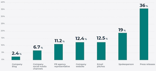 Cision's Global State of the Media Report - Journalists were asked: which brand source do you consider the most useful?