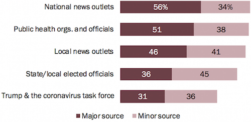 Pew Research Center: Americans' preferred sources for COVID-19-related news