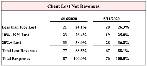 Gould+Partners Report - Client Lost Net Revenues