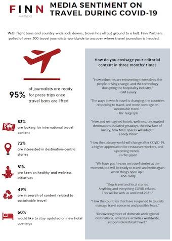 Finn Partners Infographic: Media Sentiment on Travel During COVID-19