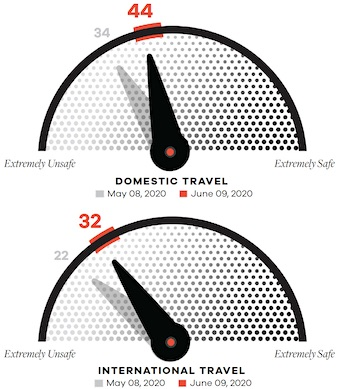 MMGY Travel Safety Barometer