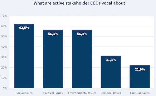 FTI Study on what active stakeholder CEOs are vocal about