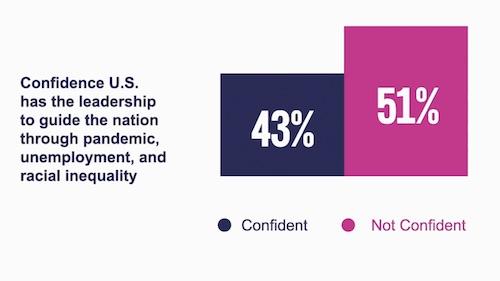 Confidence in U.S.