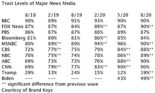 Brand Keys: Trust Levels of Major News Media