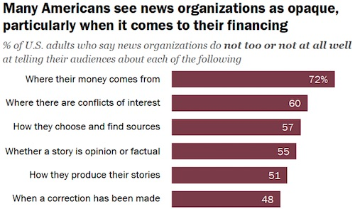 Pew Research Center: Many American see news organizations as opaque, particularly when it comes to their financing