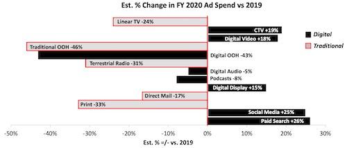 IAB - Estimated percentage change in FY 2020 ad spending vs. 2019