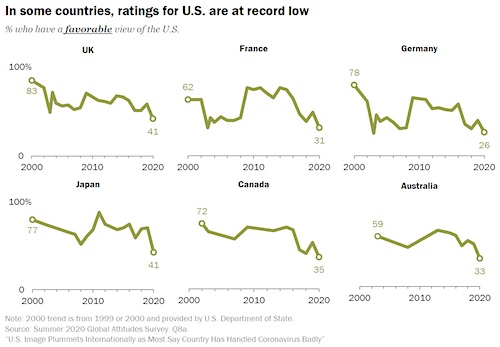 Global perception of United States falls to two-decade low