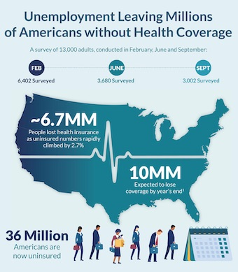 Finn Partners - The State of Health Insurance in COVID-19 America