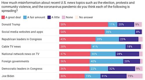 Gallup/Knight Foundation Poll on Misinformation
