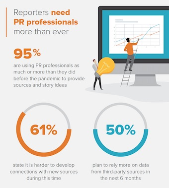 Prosek Study: Reporters need PR professionals more than ever