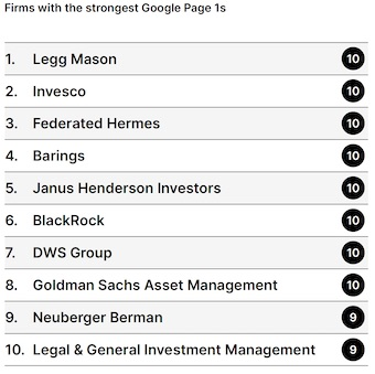 Peregrine Global 100 Study: Firms with the strongest Google Page 1s
