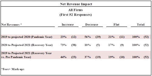 Gould+Partners Survey: More than half (56 percent) of PR firms reported a decrease in net revenues this year