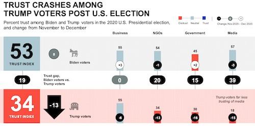 Edelman Trust Barometer: Trust Crashes Among Trump Voters Post. U.S. Election