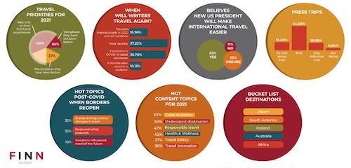 Finn Partners Travel Writer Survey