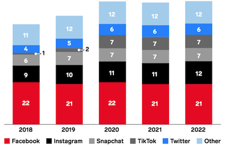 eMarketer - Average time spent on social networks per day among U.S. adults (2020 vs. 2019)