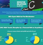 National Investors Relations Institute & Gladstone Place Partners Survey