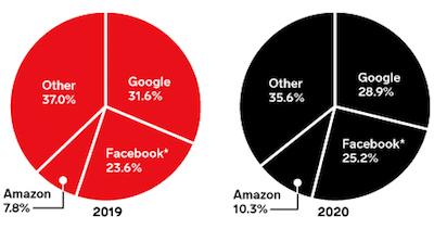 U.S. digital ad revenue share, 2019 vs. 2020