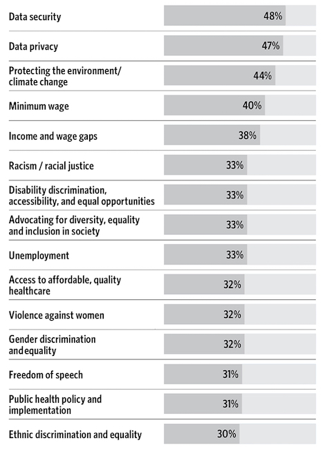 FleishmanHillard: Top issues that consumers expect companies to act on