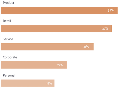 What types of branding have consumers encountered in the past year?