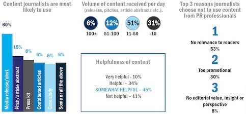 2021 PR Media Report by Global Results Communications