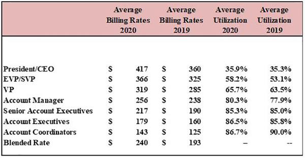Average billing rates and utilization among staff at North American PR agencies (2020 vs. 2019)