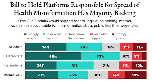 Morning Consult: Bill to Hold Platforms Responsible for Spread of Health Misinformation Has Majority Backing