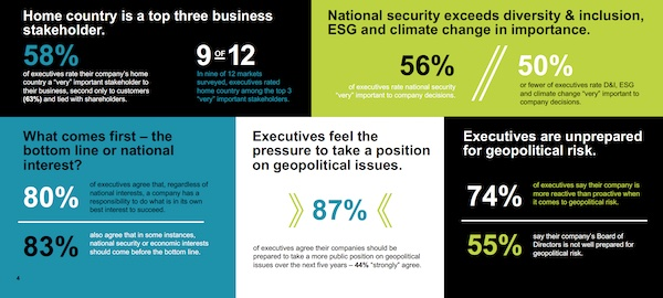 Home Country as Stakeholder: The Rising Geopolitical Risk for Business Leaders