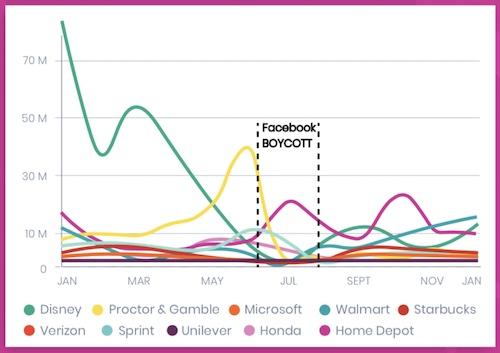 Pathmatics: Facebook Boycott chart