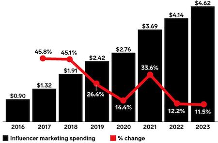emarketer: U.S. influencer marketing spending, 2016-2023 (billions)