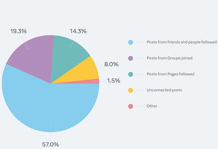 Facebook: Source of news feed content view in the United States.