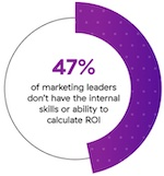 47% admit they don't have the skills or ability necessary to calculate ROI