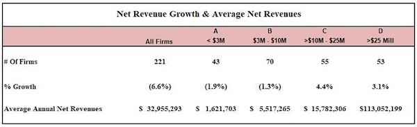 "Gould+Partners' ""2021 Net Revenue Growth Report"""